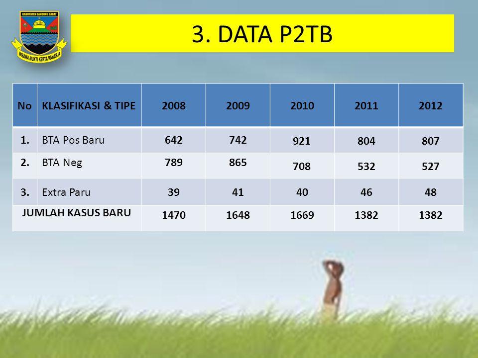 3. DATA P2TB NoKLASIFIKASI & TIPE20082009201020112012 1.BTA Pos Baru642742 921804807 2.BTA Neg789865 708532527 3.Extra Paru3941404648 JUMLAH KASUS BAR