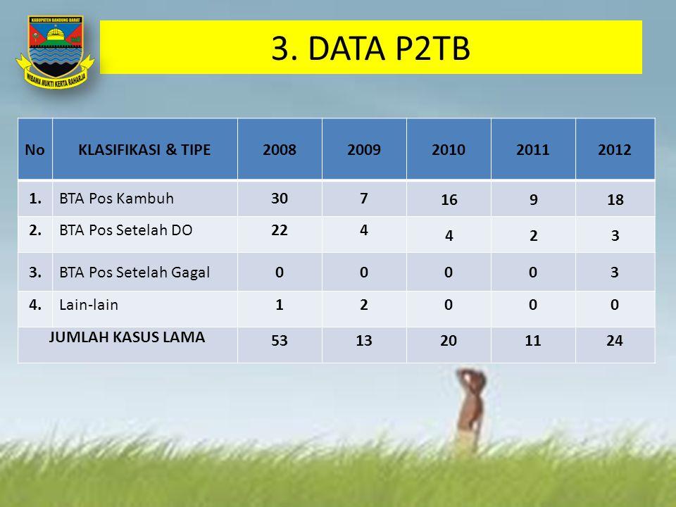 3. DATA P2TB NoKLASIFIKASI & TIPE20082009201020112012 1.BTA Pos Kambuh307 16918 2.BTA Pos Setelah DO224 423 3.BTA Pos Setelah Gagal00003 4.Lain-lain12