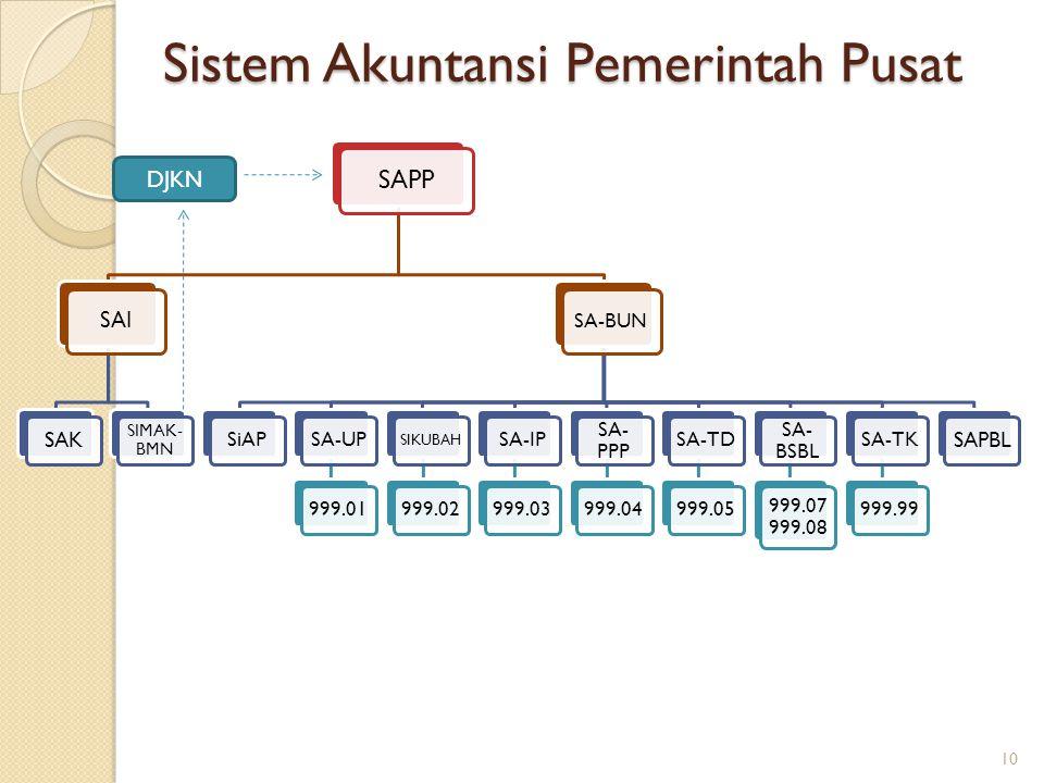 Sistem Akuntansi Pemerintah Pusat 10 SAPP SAI SAK SIMAK- BMN SA-BUN SiAPSA-UP999.01 SIKUBAH 999.02SA-IP999.03 SA- PPP 999.04SA-TD999.05 SA- BSBL 999.0