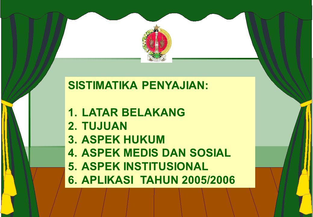 ASPEK INSTITUSIONAL SEJARAH PERJALANAN RS GRHASIA Berdiri 1938 dgn luas tanah 104.250 m 2 sbg Koloni Orang Sakit Jiwa ( KOSJ ) dibawah pengawasan RSJ Magelang Dg kepemilikan Kasultanan Yogyakarta di Jl.