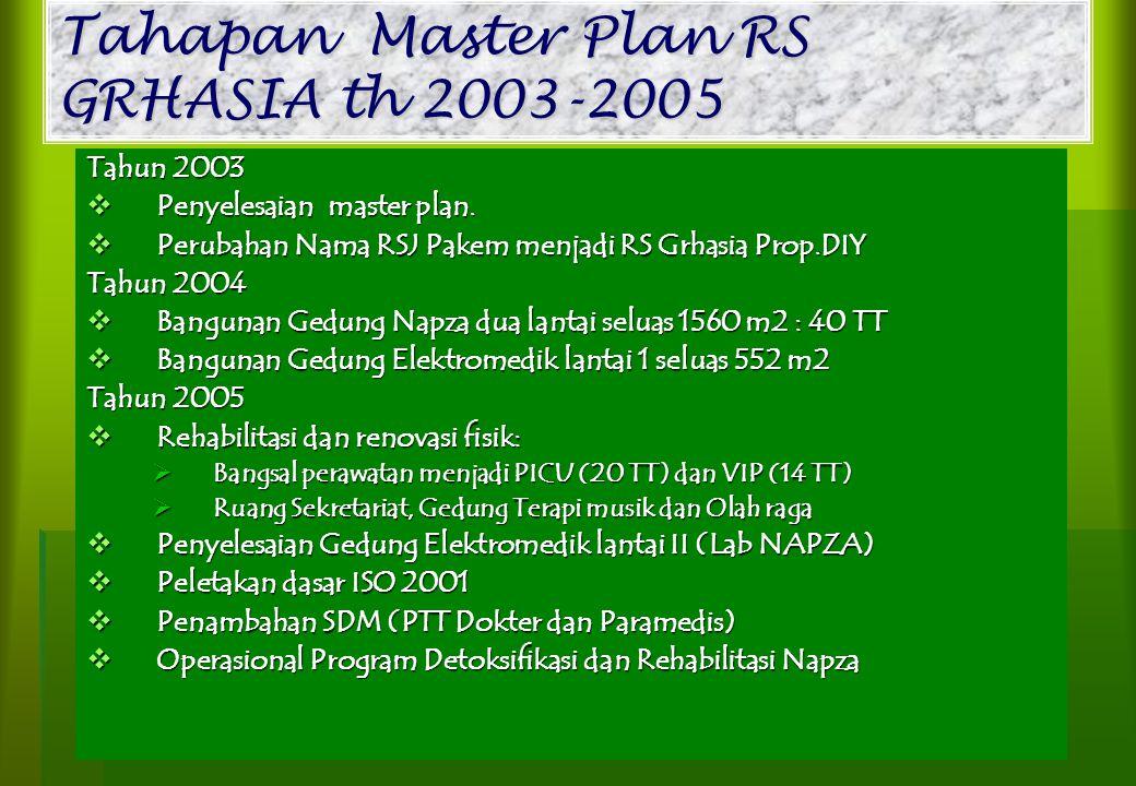 Tahapan Master Plan RS GRHASIA th 2003-2005 Tahun 2003  Penyelesaian master plan.