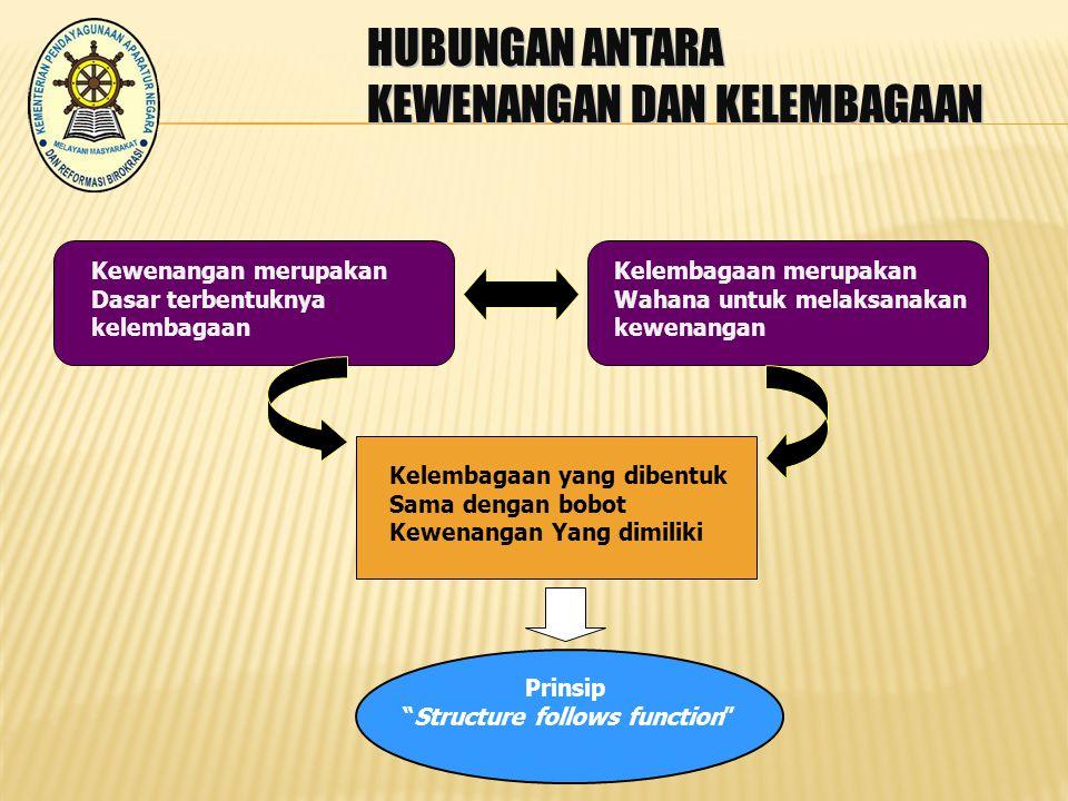 Pendekatan Urusan Pemerintahan Bukan nomenklatur, tetapi urusan pemerintahan Ada tiga macam urusan pemerintahan yang mempengaruhi fungsi dan susunan organisasi Kementerian FUNGSI SUSUNAN ORGANISASI URUSAN UU 39/2008 (Kementerian Negara)