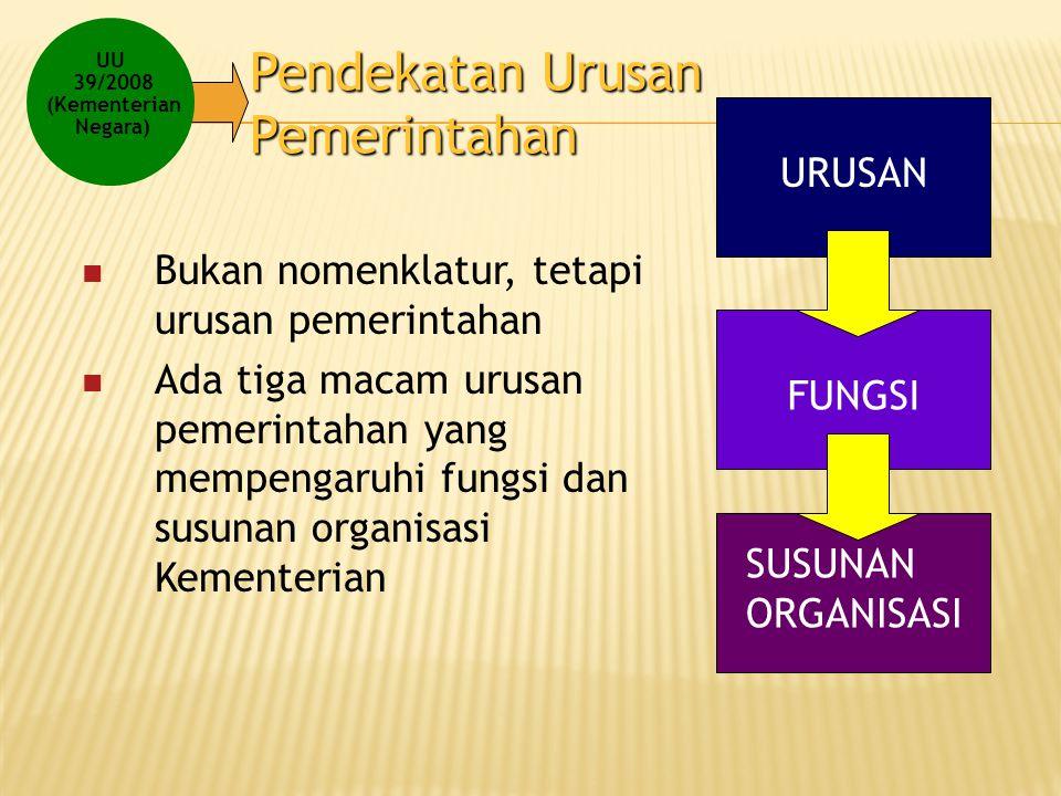 Pendekatan Urusan Pemerintahan Bukan nomenklatur, tetapi urusan pemerintahan Ada tiga macam urusan pemerintahan yang mempengaruhi fungsi dan susunan o