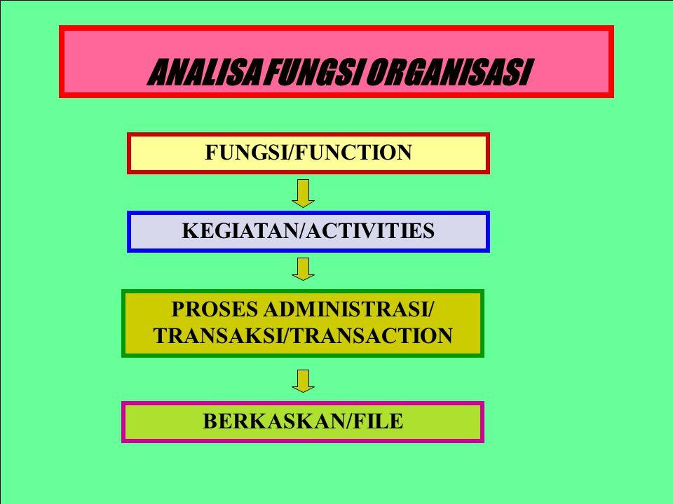 ANALISA FUNGSI ORGANISASI FUNGSI/FUNCTION KEGIATAN/ACTIVITIES PROSES ADMINISTRASI/ TRANSAKSI/TRANSACTION BERKASKAN/FILE