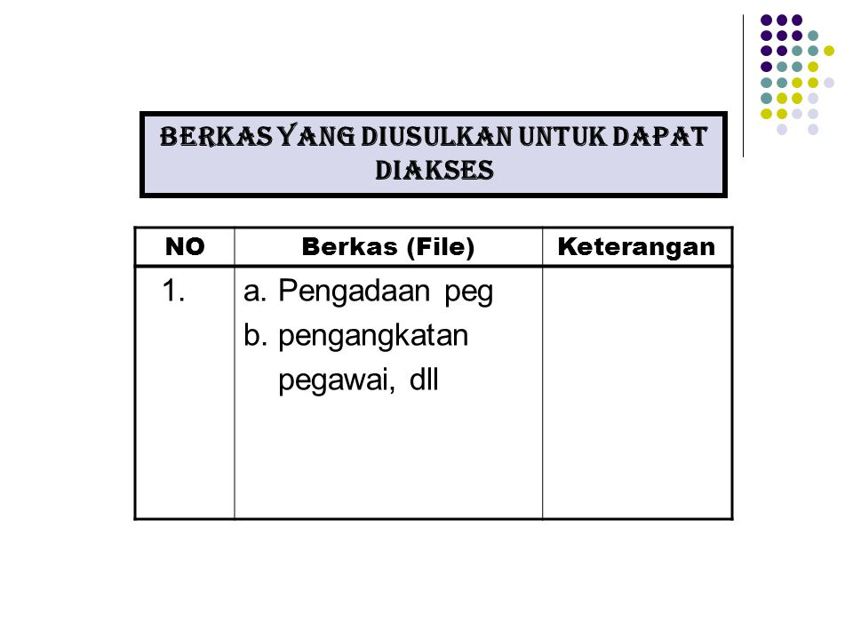 NOBerkas (File)Keterangan 1.a. Pengadaan peg b. pengangkatan pegawai, dll Berkas yang diusulkan untuk DAPAT diakses