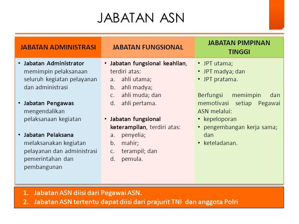 JABATAN ASN 1.Jabatan ASN diisi dari Pegawai ASN.