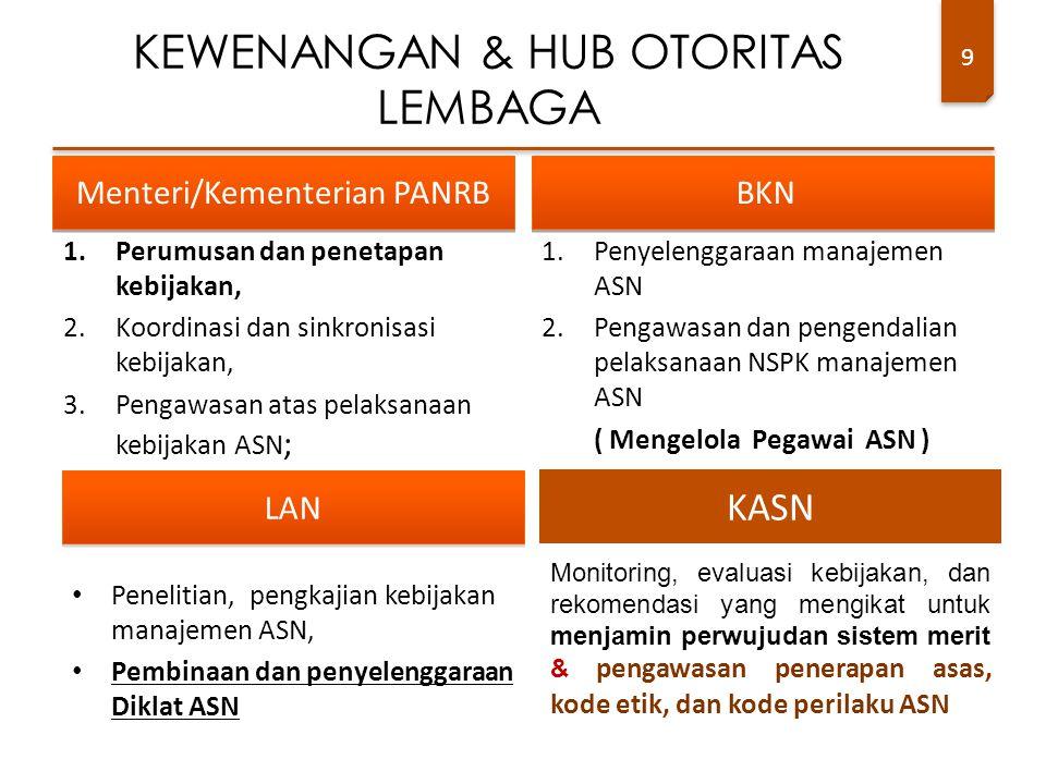 9 Menteri/Kementerian PANRB 1.Perumusan dan penetapan kebijakan, 2.Koordinasi dan sinkronisasi kebijakan, 3.Pengawasan atas pelaksanaan kebijakan ASN ; BKN 1.Penyelenggaraan manajemen ASN 2.Pengawasan dan pengendalian pelaksanaan NSPK manajemen ASN ( Mengelola Pegawai ASN ) KEWENANGAN & HUB OTORITAS LEMBAGA KASN Monitoring, evaluasi kebijakan, dan rekomendasi yang mengikat untuk menjamin perwujudan sistem merit & pengawasan penerapan asas, kode etik, dan kode perilaku ASN LAN Penelitian, pengkajian kebijakan manajemen ASN, Pembinaan dan penyelenggaraan Diklat ASN