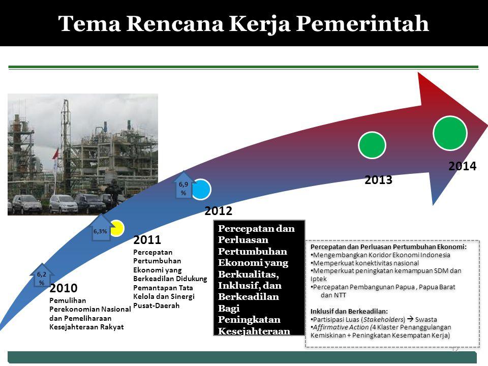 Percepatan dan Perluasan Pertumbuhan Ekonomi yang Berkualitas, Inklusif, dan Berkeadilan Bagi Peningkatan Kesejahteraan Rakyat 6,2 % 6,3% 6,9 % Tema Rencana Kerja Pemerintah Percepatan dan Perluasan Pertumbuhan Ekonomi: Mengembangkan Koridor Ekonomi Indonesia Memperkuat konektivitas nasional Memperkuat peningkatan kemampuan SDM dan Iptek Percepatan Pembangunan Papua, Papua Barat dan NTT Inklusif dan Berkeadilan: Partisipasi Luas (Stakeholders)  Swasta Affirmative Action (4 Klaster Penanggulangan Kemiskinan + Peningkatan Kesempatan Kerja) Percepatan dan Perluasan Pertumbuhan Ekonomi: Mengembangkan Koridor Ekonomi Indonesia Memperkuat konektivitas nasional Memperkuat peningkatan kemampuan SDM dan Iptek Percepatan Pembangunan Papua, Papua Barat dan NTT Inklusif dan Berkeadilan: Partisipasi Luas (Stakeholders)  Swasta Affirmative Action (4 Klaster Penanggulangan Kemiskinan + Peningkatan Kesempatan Kerja) 12