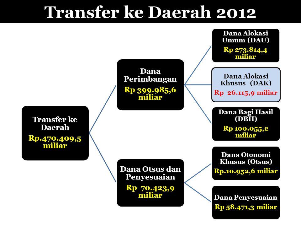Transfer ke Daerah 2012