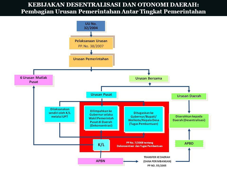 KEBIJAKAN DESENTRALISASI DAN OTONOMI DAERAH: Pembagian Urusan Pemerintahan Antar Tingkat Pemerintahan