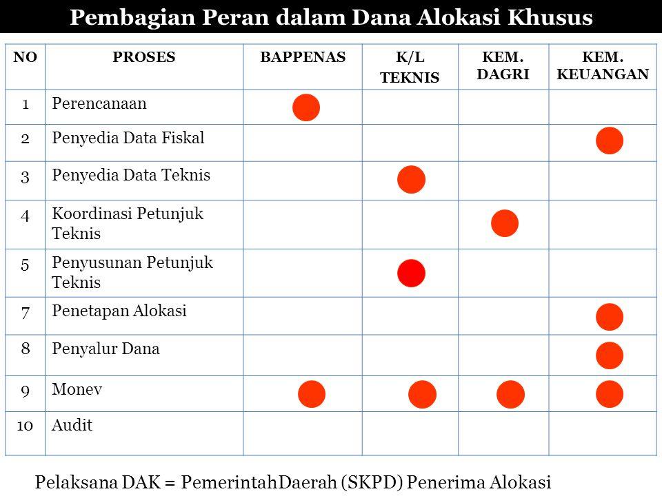Pembagian Peran dalam Dana Alokasi Khusus NOPROSESBAPPENASK/L TEKNIS KEM. DAGRI KEM. KEUANGAN 1Perencanaan 2Penyedia Data Fiskal 3Penyedia Data Teknis