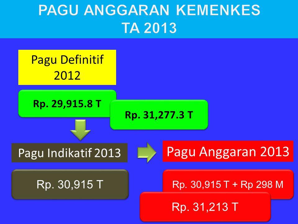 Rp. 29,915.8 T Rp. 30,915 T Pagu Definitif 2012 Pagu Indikatif 2013 Rp. 31,277.3 T Pagu Anggaran 2013 Rp. 30,915 T + Rp 298 M Rp. 31,213 T