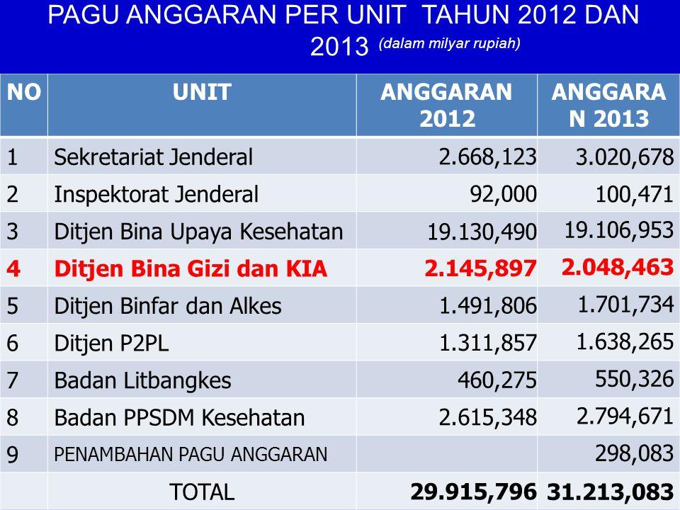NOUNITANGGARAN 2012 ANGGARA N 2013 1Sekretariat Jenderal 2.668,123 3.020,678 2Inspektorat Jenderal 92,000 100,471 3Ditjen Bina Upaya Kesehatan 19.130,