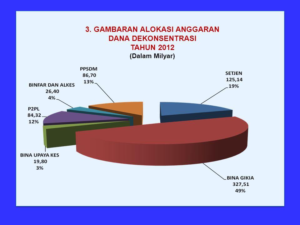 3. GAMBARAN ALOKASI ANGGARAN DANA DEKONSENTRASI TAHUN 2012 (Dalam Milyar)