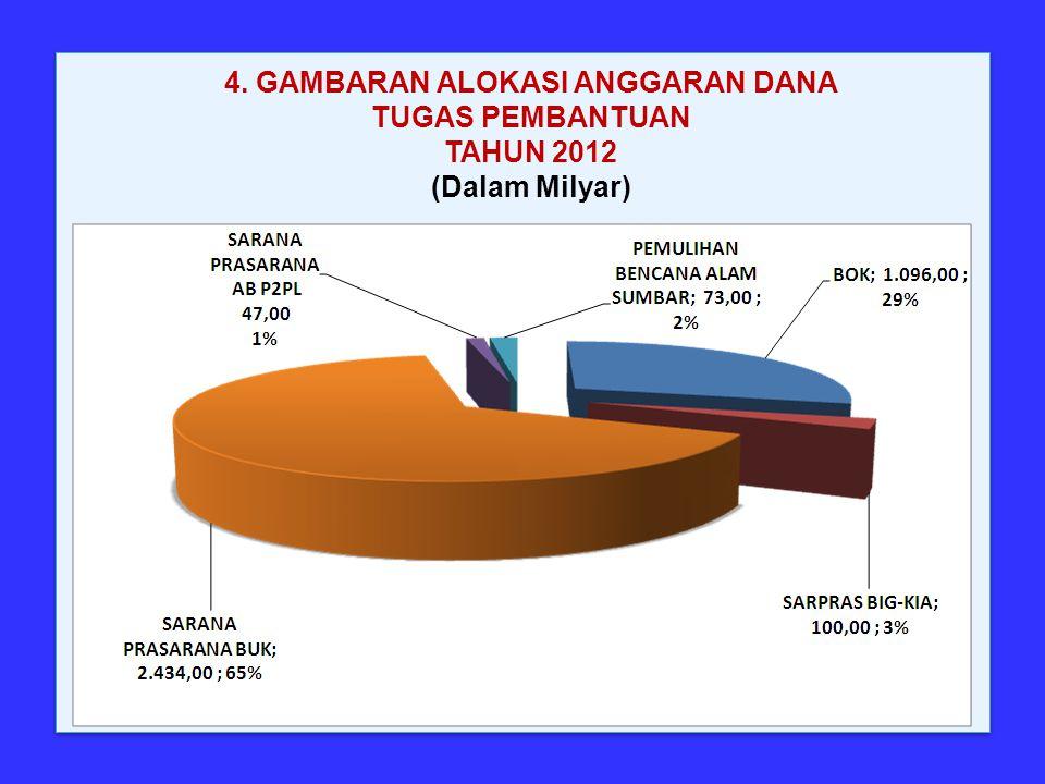 4. GAMBARAN ALOKASI ANGGARAN DANA TUGAS PEMBANTUAN TAHUN 2012 (Dalam Milyar)