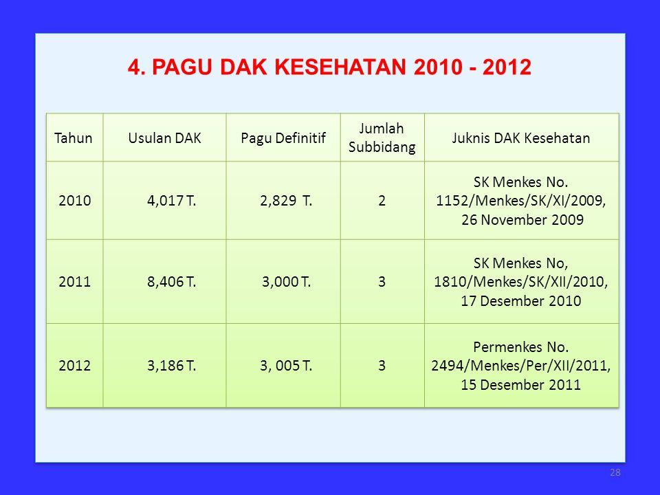 4. PAGU DAK KESEHATAN 2010 - 2012 28