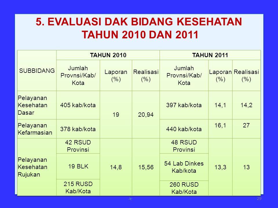 29 5. EVALUASI DAK BIDANG KESEHATAN TAHUN 2010 DAN 2011