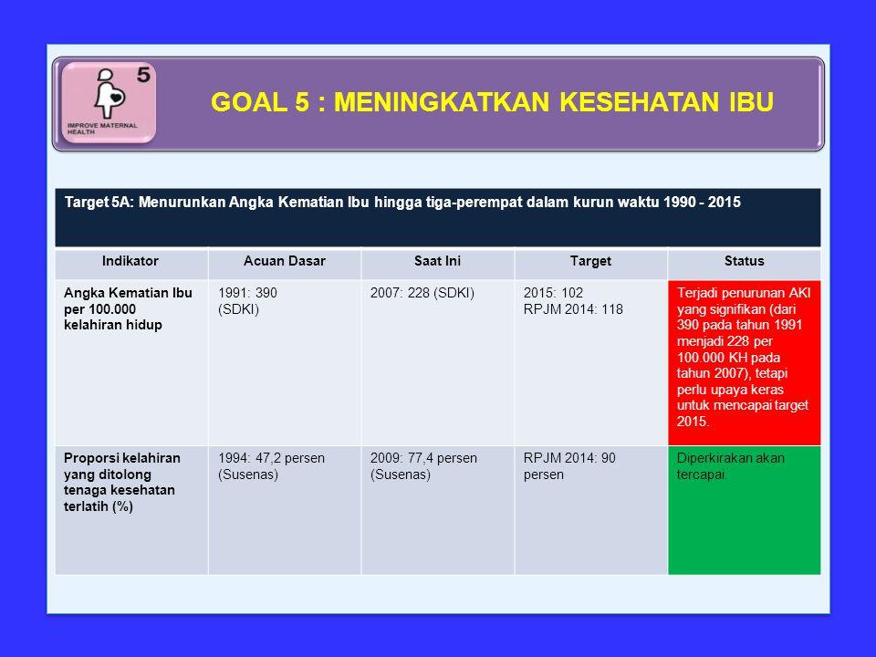 Target 5A: Menurunkan Angka Kematian Ibu hingga tiga-perempat dalam kurun waktu 1990 - 2015 IndikatorAcuan DasarSaat IniTargetStatus Angka Kematian Ib