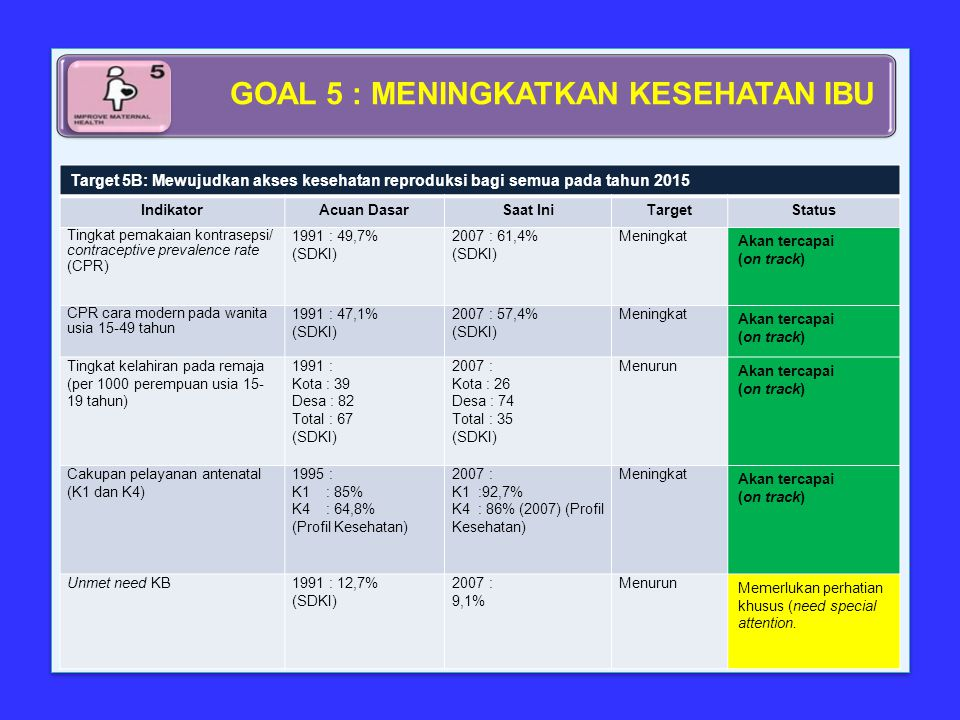 Target 5B: Mewujudkan akses kesehatan reproduksi bagi semua pada tahun 2015 IndikatorAcuan DasarSaat IniTargetStatus Tingkat pemakaian kontrasepsi/ contraceptive prevalence rate (CPR) 1991 : 49,7% (SDKI) 2007 : 61,4% (SDKI) Meningkat Akan tercapai (on track) CPR cara modern pada wanita usia 15-49 tahun 1991 : 47,1% (SDKI) 2007 : 57,4% (SDKI) Meningkat Akan tercapai (on track) Tingkat kelahiran pada remaja (per 1000 perempuan usia 15- 19 tahun) 1991 : Kota : 39 Desa : 82 Total : 67 (SDKI) 2007 : Kota : 26 Desa : 74 Total : 35 (SDKI) Menurun Akan tercapai (on track) Cakupan pelayanan antenatal (K1 dan K4) 1995 : K1 : 85% K4 : 64,8% (Profil Kesehatan) 2007 : K1 :92,7% K4 : 86% (2007) (Profil Kesehatan) Meningkat Akan tercapai (on track) Unmet need KB1991 : 12,7% (SDKI) 2007 : 9,1% Menurun Memerlukan perhatian khusus (need special attention.