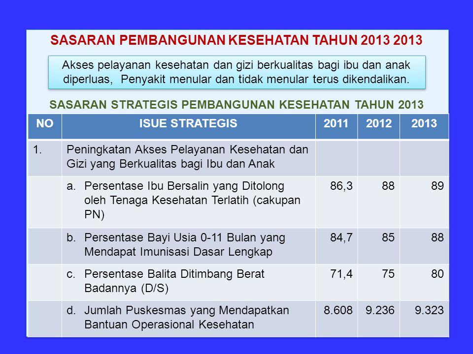 SASARAN STRATEGIS PEMBANGUNAN KESEHATAN TAHUN 2013 NOISUE STRATEGIS201120122013 1.Peningkatan Akses Pelayanan Kesehatan dan Gizi yang Berkualitas bagi Ibu dan Anak a.Persentase Ibu Bersalin yang Ditolong oleh Tenaga Kesehatan Terlatih (cakupan PN) 86,38889 b.Persentase Bayi Usia 0-11 Bulan yang Mendapat Imunisasi Dasar Lengkap 84,78588 c.Persentase Balita Ditimbang Berat Badannya (D/S) 71,47580 d.Jumlah Puskesmas yang Mendapatkan Bantuan Operasional Kesehatan 8.6089.2369.323 SASARAN PEMBANGUNAN KESEHATAN TAHUN 2013 2013 Akses pelayanan kesehatan dan gizi berkualitas bagi ibu dan anak diperluas, Penyakit menular dan tidak menular terus dikendalikan.