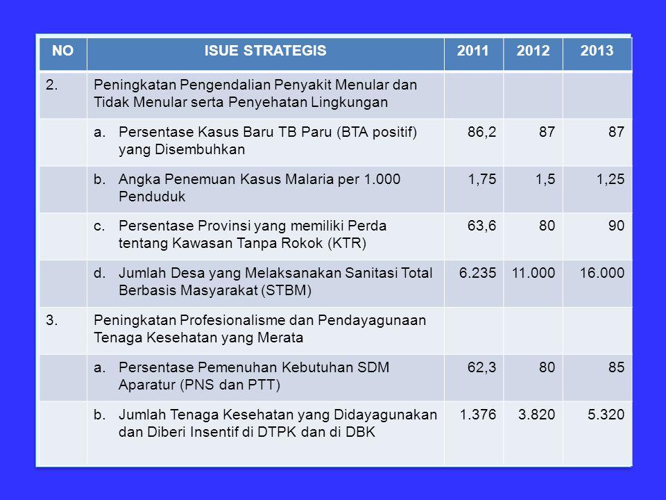 NOISUE STRATEGIS201120122013 2.Peningkatan Pengendalian Penyakit Menular dan Tidak Menular serta Penyehatan Lingkungan a.Persentase Kasus Baru TB Paru