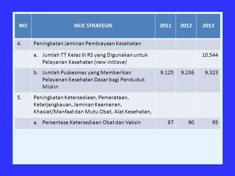NOISUE STRATEGIS201120122013 4.Peningkatan Jaminan Pembiayaan Kesehatan a.Jumlah TT Kelas III RS yang Digunakan untuk Pelayanan Kesehatan (new initiav