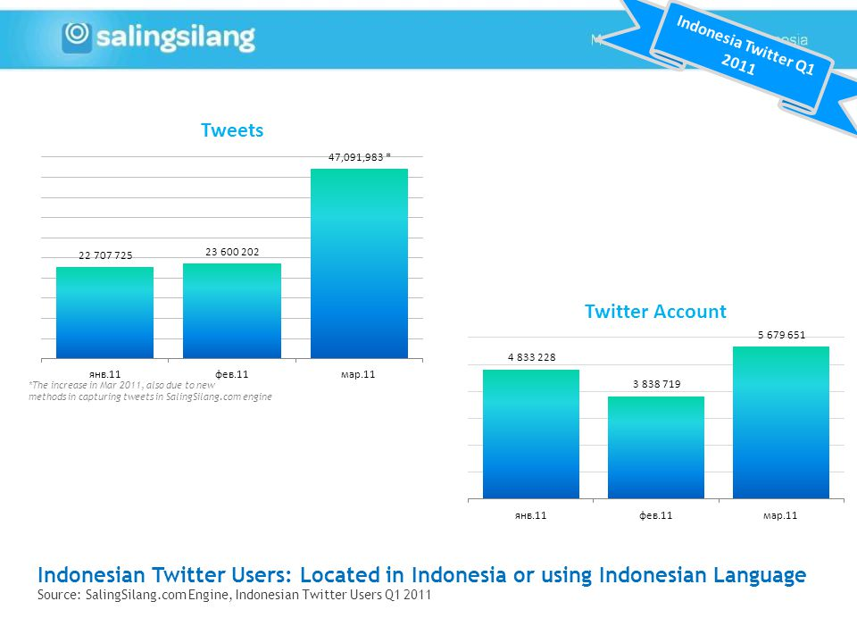 Indonesian Twitter Users: Located in Indonesia or using Indonesian Language Source: SalingSilang.com Engine, Indonesian Twitter Users Q1 2011 Indonesia Twitter Q1 2011 *The increase in Mar 2011, also due to new methods in capturing tweets in SalingSilang.com engine