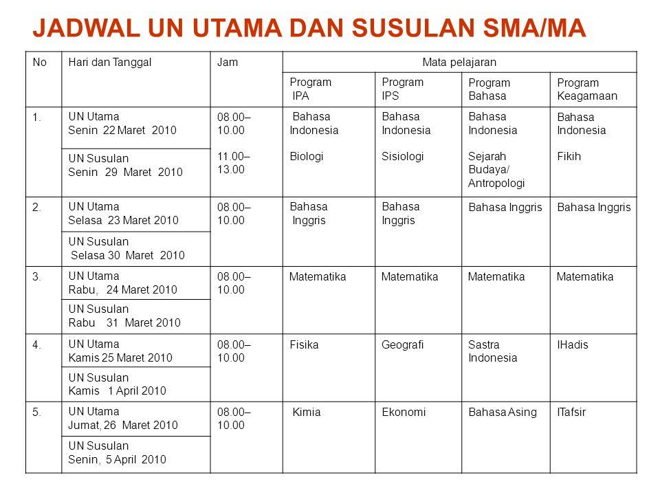 NoHari dan TanggalJamMata pelajaran Program IPA Program IPS Program Bahasa Program Keagamaan 1.UN Utama Senin 22 Maret 2010 08.00– 10.00 11.00– 13.00