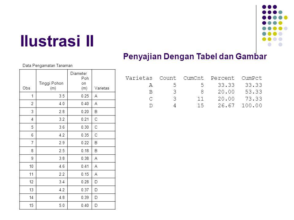 Ilustrasi II Data Pengamatan Tanaman Obs Tinggi Pohon (m) Diameter Poh on (m)Varietas 13.50.25A 24.00.40A 32.80.20B 43.20.21C 53.60.30C 64.20.35C 72.9