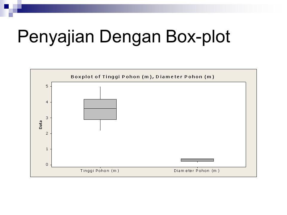 Penyajian Dengan Box-plot