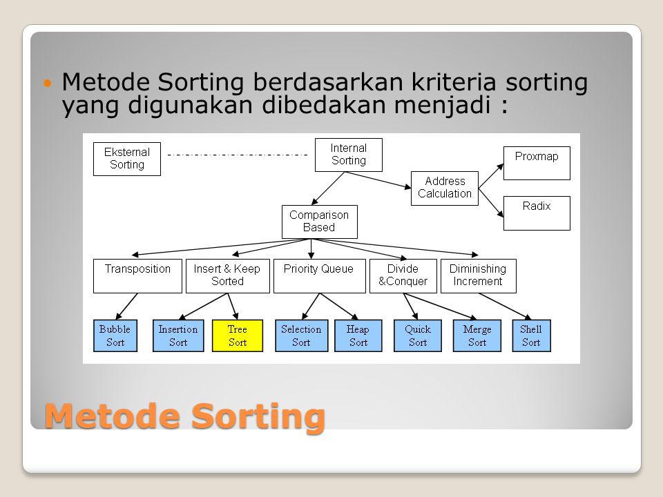 Metode Sorting Metode Sorting berdasarkan kriteria sorting yang digunakan dibedakan menjadi :