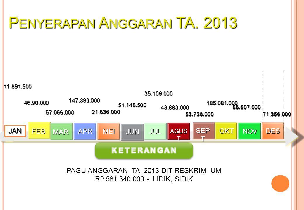 P ENYERAPAN A NGGARAN TA. 2013 PAGU ANGGARAN TA.