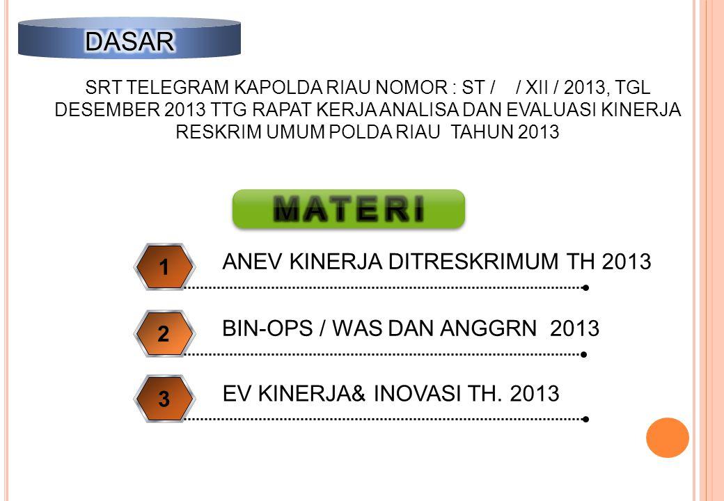 ANEV KINERJA DITRESKRIMUM TH 2013 1 BIN-OPS / WAS DAN ANGGRN 2013 2 EV KINERJA& INOVASI TH. 2013 3 SRT TELEGRAM KAPOLDA RIAU NOMOR : ST / / XII / 2013