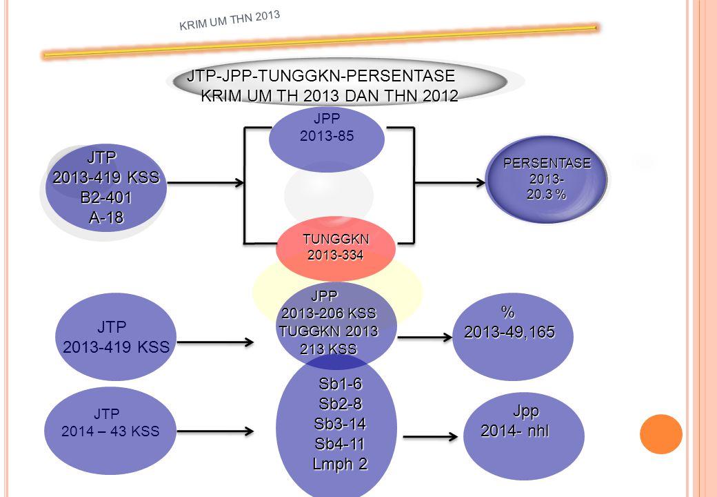 JPP2013-8 SP32013-3 TUNGGKN2013-68 JTP-JPP-TUNGGKN P-212013-5 LIMPAH2013-8 JTP2013-76 SIDIK2013-68 11% KRIM UM 2013