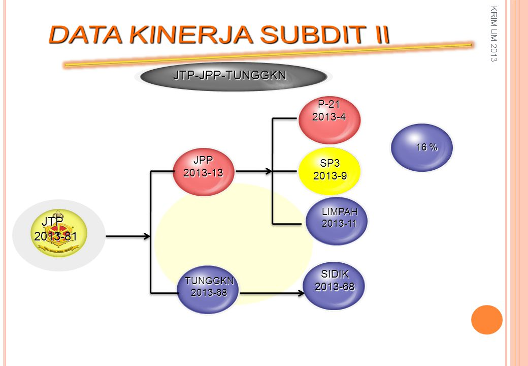JPP2013-13 SP32013-9 TUNGGKN2013-68 JTP-JPP-TUNGGKN P-212013-4 LIMPAH2013-11 JTP2013-81 SIDIK2013-68 16 % KRIM UM 2013