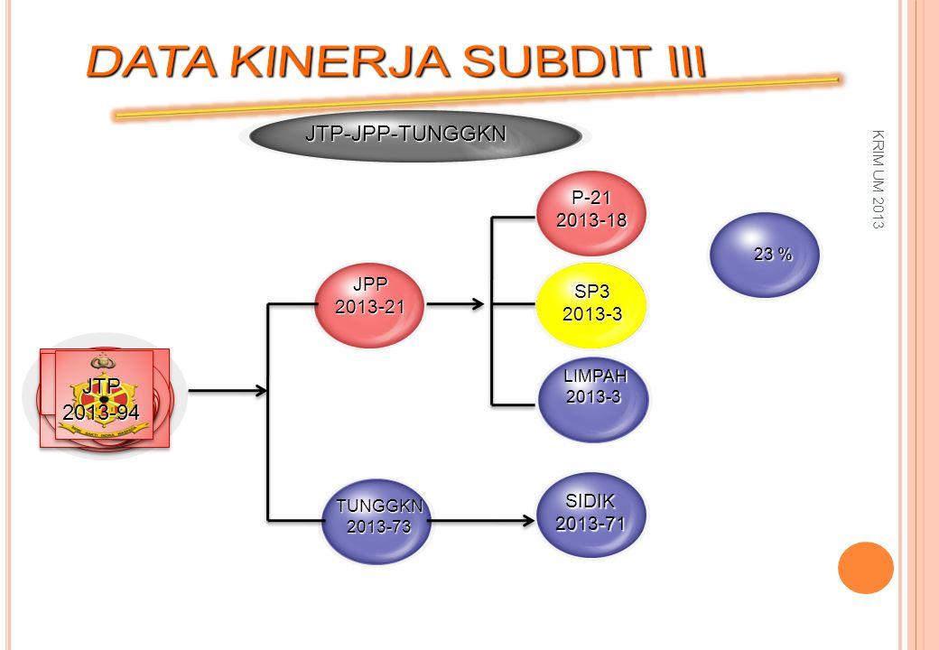 JPP2013-21 SP32013-3 TUNGGKN2013-73 JTP-JPP-TUNGGKN P-212013-18 LIMPAH2013-3 JTP2013-94 SIDIK2013-71 23 % KRIM UM 2013
