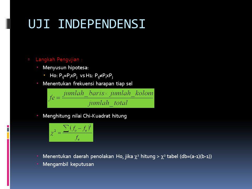 UJI INDEPENDENSI  Langkah Pengujian :  Menyusun hipotesa:  H0: P ij =P i xP j vs H1: P ij ≠P i xP j  Menentukan frekuensi harapan tiap sel  Menghitung nilai Chi-Kuadrat hitung  Menentukan daerah penolakan H0, jika  2 hitung >  2 tabel (db=(a-1)(b-1))  Mengambil keputusan