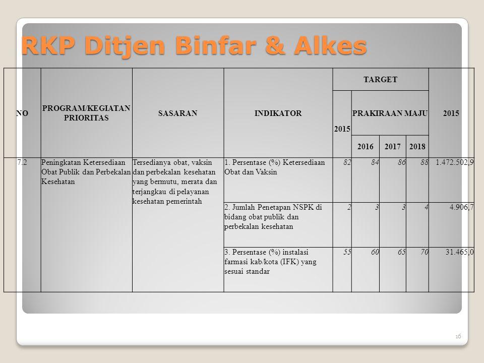 RKP Ditjen Binfar & Alkes NO PROGRAM/KEGIATAN PRIORITAS SASARANINDIKATOR TARGET 2015 PRAKIRAAN MAJU 201620172018 7.2Peningkatan Ketersediaan Obat Publ