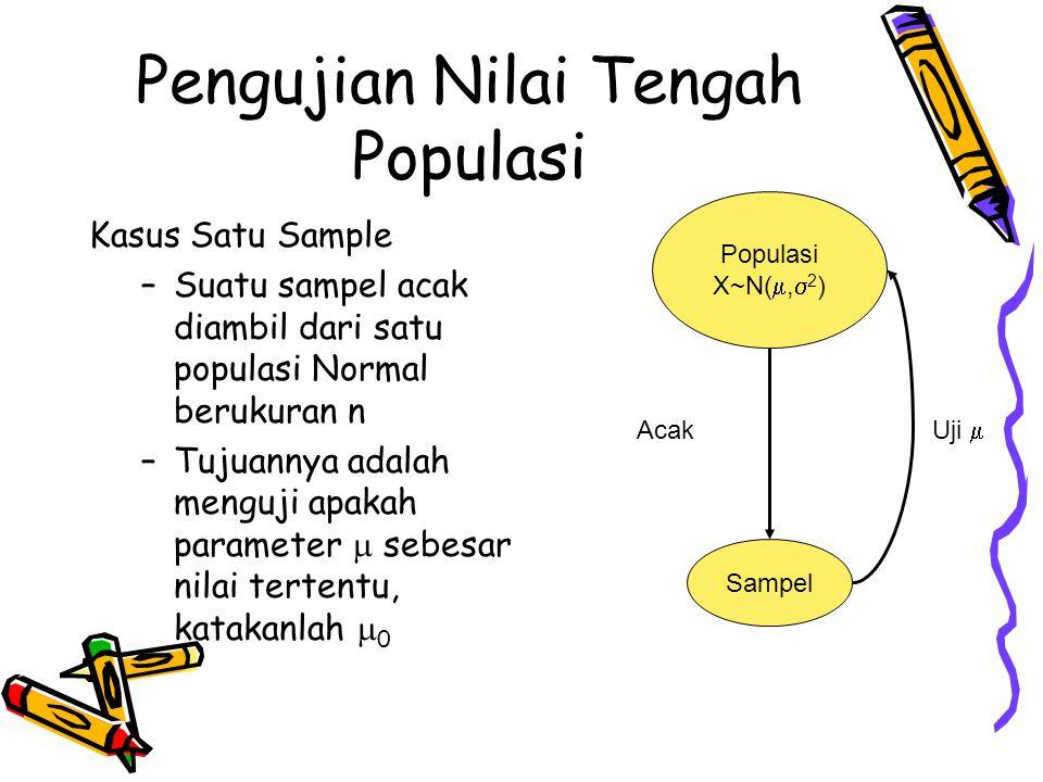Pengujian Nilai Tengah Populasi Kasus Satu Sample –Suatu sampel acak diambil dari satu populasi Normal berukuran n –Tujuannya adalah menguji apakah pa