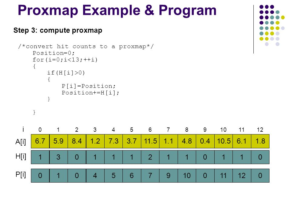 Proxmap Example & Program Step 3: compute proxmap /*convert hit counts to a proxmap*/ Position=0; for(i=0;i<13;++i) { if(H[i]>0) { P[i]=Position; Posi