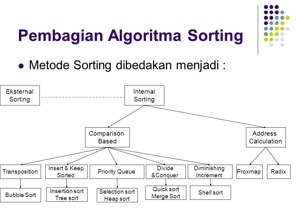 Pembagian Algoritma Sorting Metode Sorting dibedakan menjadi : Internal Sorting Comparison Based Address Calculation Transposition Insert & Keep Sorte