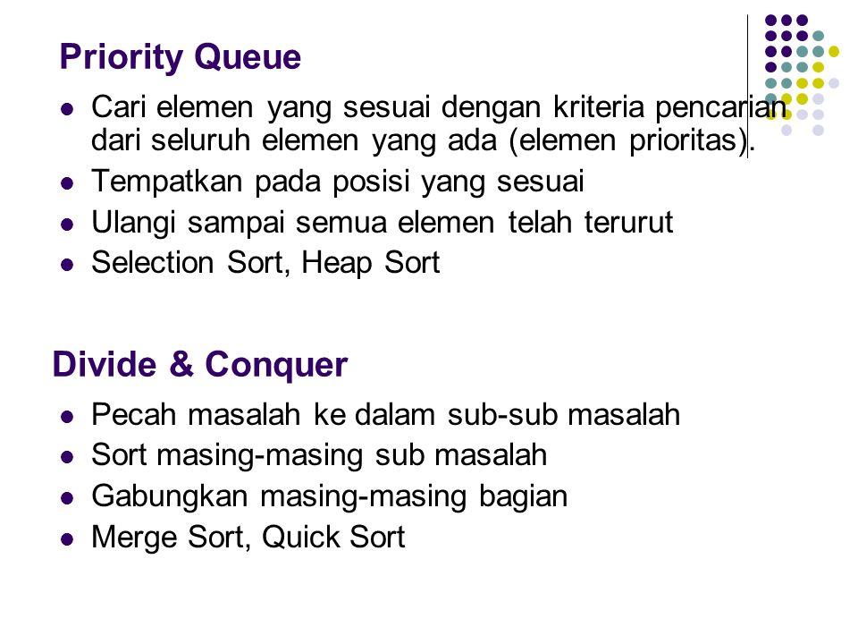Priority Queue Cari elemen yang sesuai dengan kriteria pencarian dari seluruh elemen yang ada (elemen prioritas). Tempatkan pada posisi yang sesuai Ul