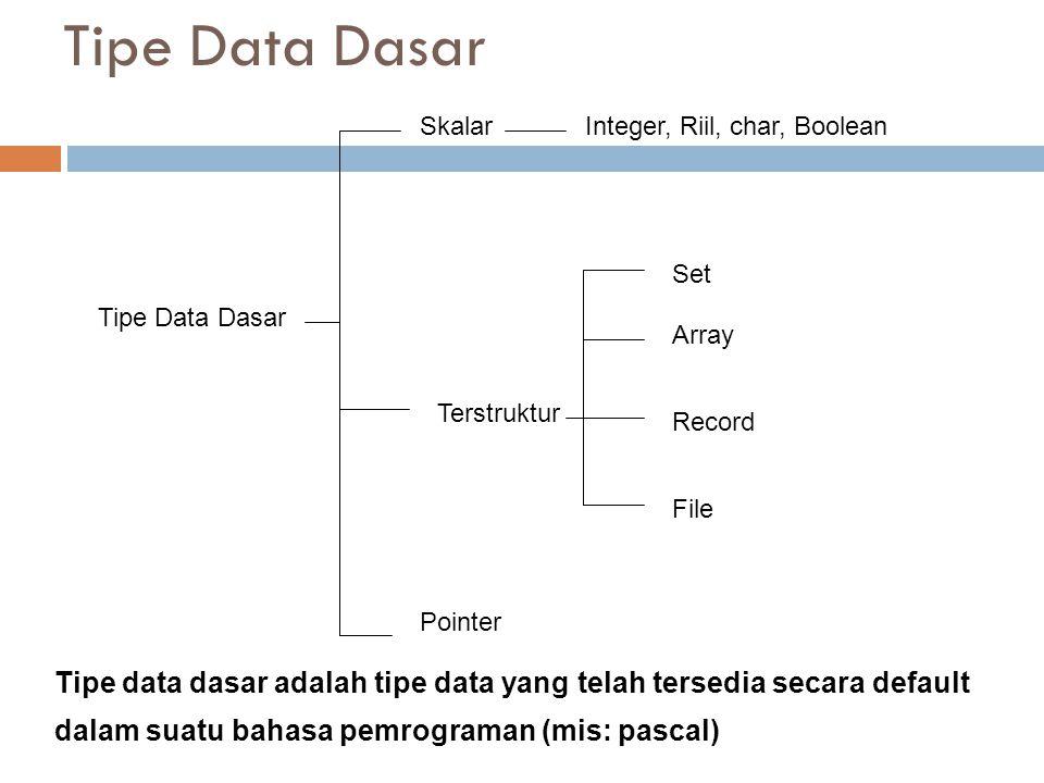 Tipe Data Dasar Pointer SkalarInteger, Riil, char, Boolean Terstruktur Set Array Record File Tipe data dasar adalah tipe data yang telah tersedia secara default dalam suatu bahasa pemrograman (mis: pascal)