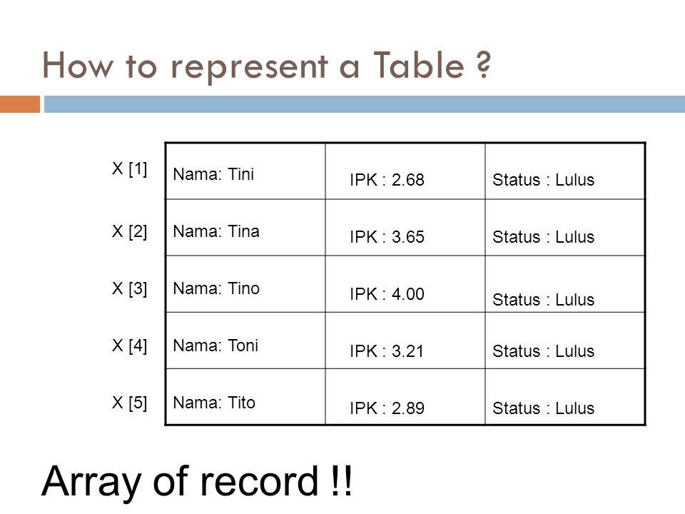 How to represent a Table ? X [1] Nama: Tini Nama: Tina Nama: Tino Nama: Toni Nama: Tito IPK : 2.68 IPK : 3.65 IPK : 4.00 IPK : 3.21 IPK : 2.89 Status
