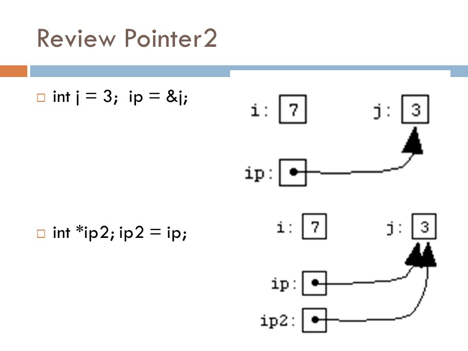 Review Pointer2  int j = 3; ip = &j;  int *ip2; ip2 = ip;