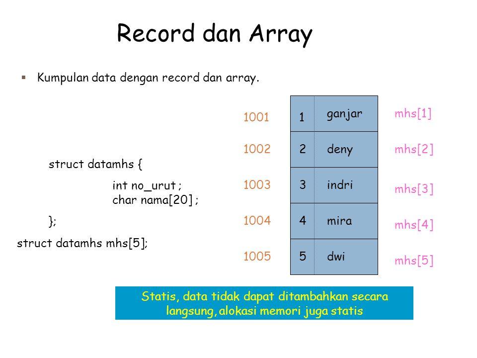 Record dan Array  Kumpulan data dengan record dan array. struct datamhs { int no_urut ; char nama[20] ; }; struct datamhs mhs[5]; mhs[1] mhs[2] mhs[3