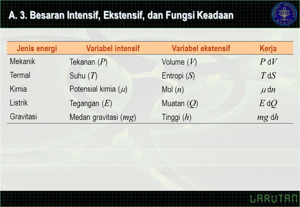 A. 3. Besaran Intensif, Ekstensif, dan Fungsi Keadaan Jenis energiVariabel intensifVariabel ekstensifKerja Mekanik Tekanan ( P )Volume ( V ) P d V Ter
