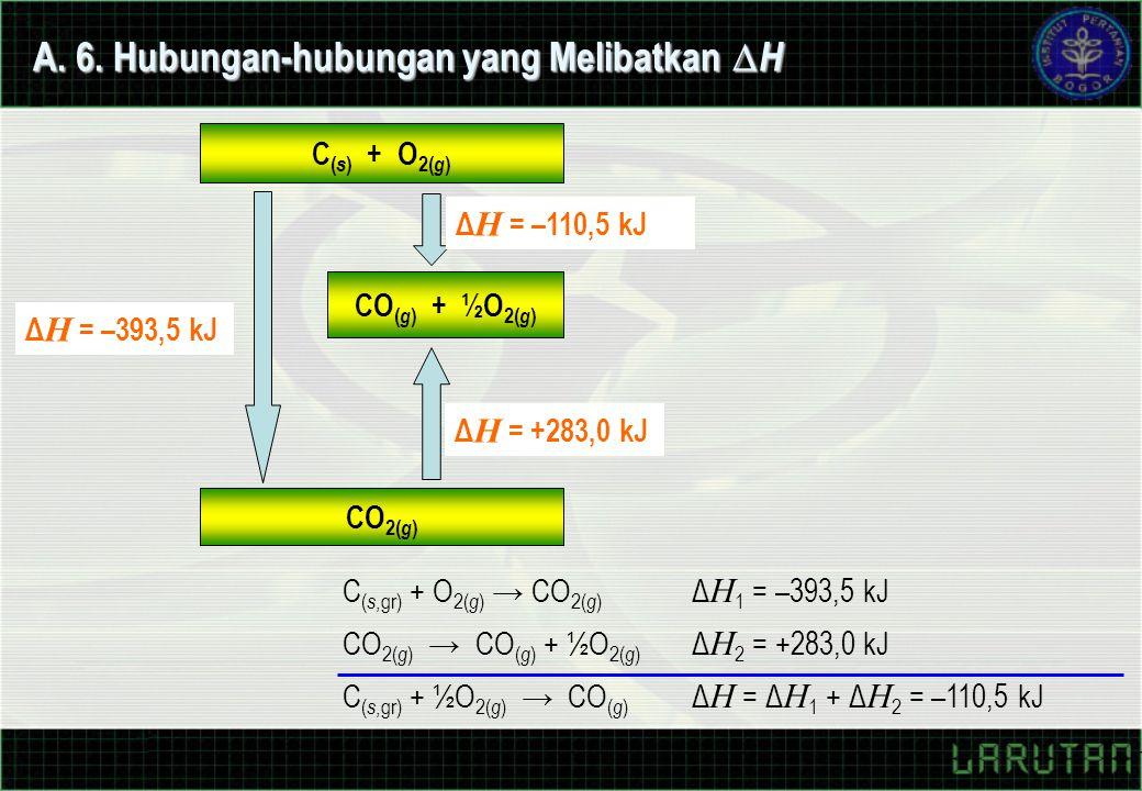 A. 6. Hubungan-hubungan yang Melibatkan  H C ( s ) + O 2( g ) CO ( g ) + ½O 2( g ) CO 2( g ) Δ H = –110,5 kJ Δ H = +283,0 kJ Δ H = –393,5 kJ C ( s,gr
