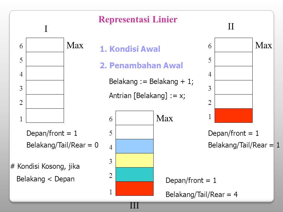Representasi Linier 1 3 2 4 5 6 Max 1. Kondisi Awal Depan/front = 1 Belakang/Tail/Rear = 0 2. Penambahan Awal Belakang := Belakang + 1; Antrian [Belak