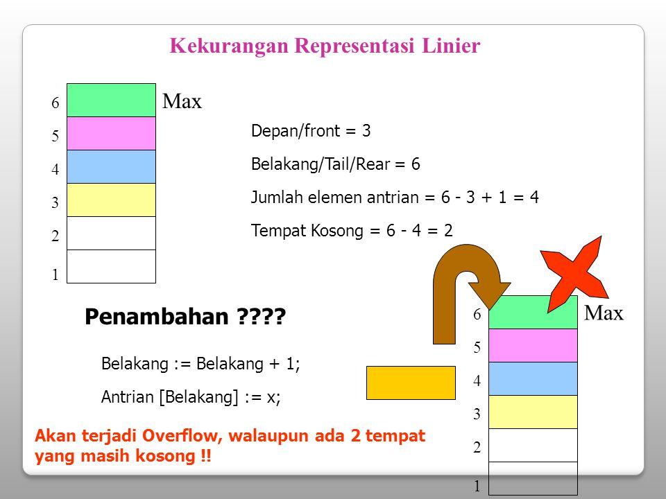 1 3 2 4 5 6 Max Kekurangan Representasi Linier Depan/front = 3 Belakang/Tail/Rear = 6 Jumlah elemen antrian = 6 - 3 + 1 = 4 Kondisi Antrian : Tempat K